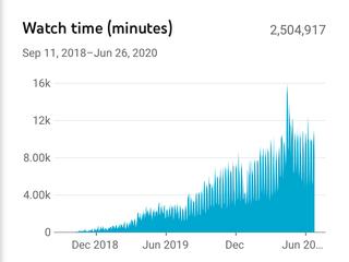 2.5 Million Minutes!