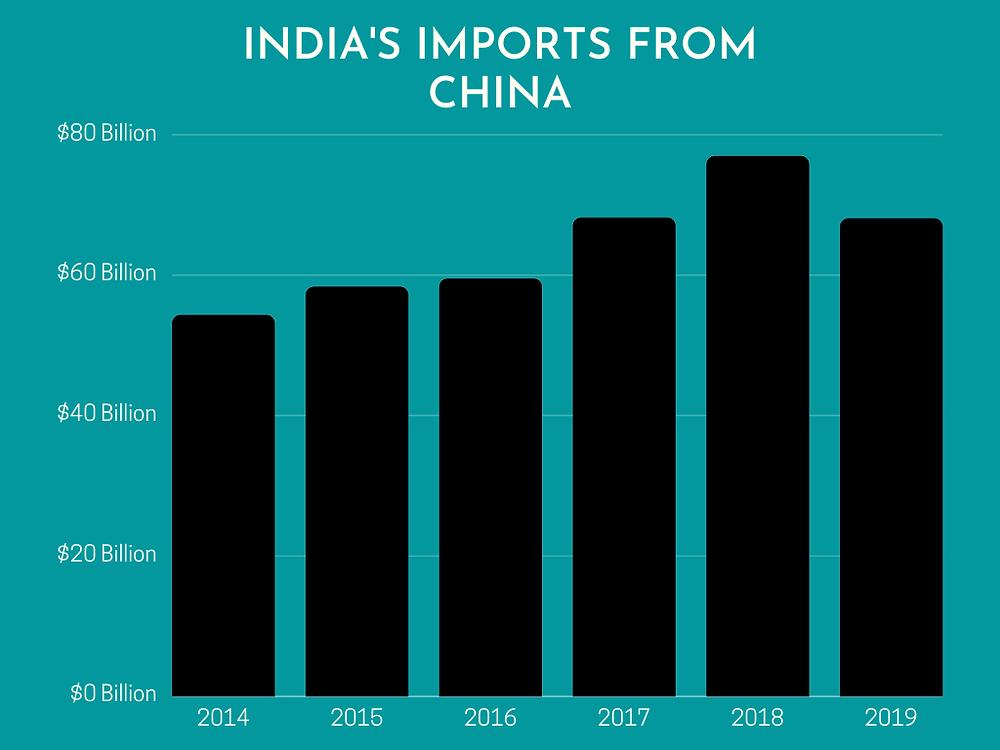 india-imports-from-china