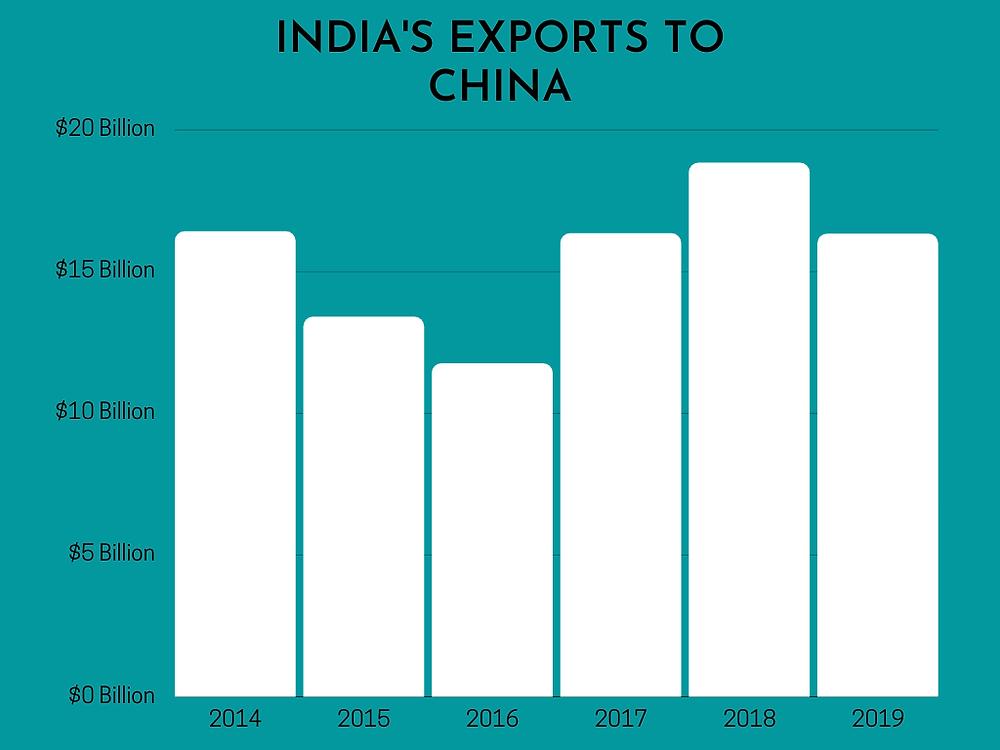 india-exports-to-china