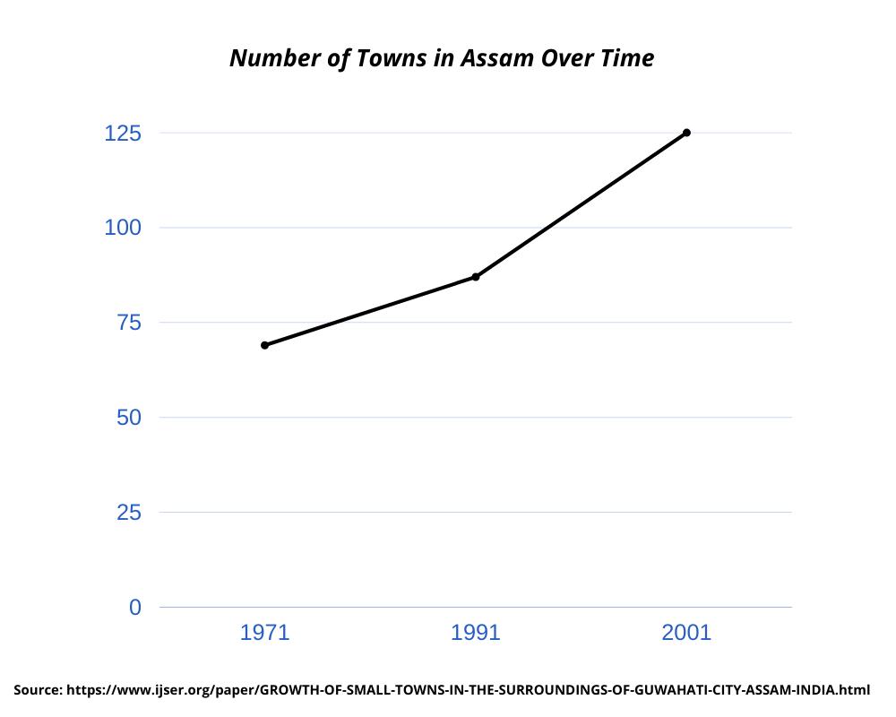 towns-in-assam-1971-2001