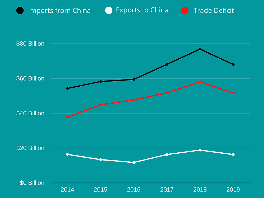 india-china-import-export-trade-deficit-compared