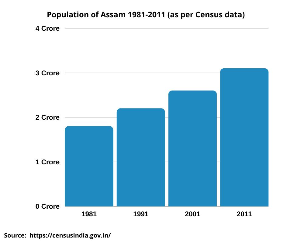 population-of-assam-graph