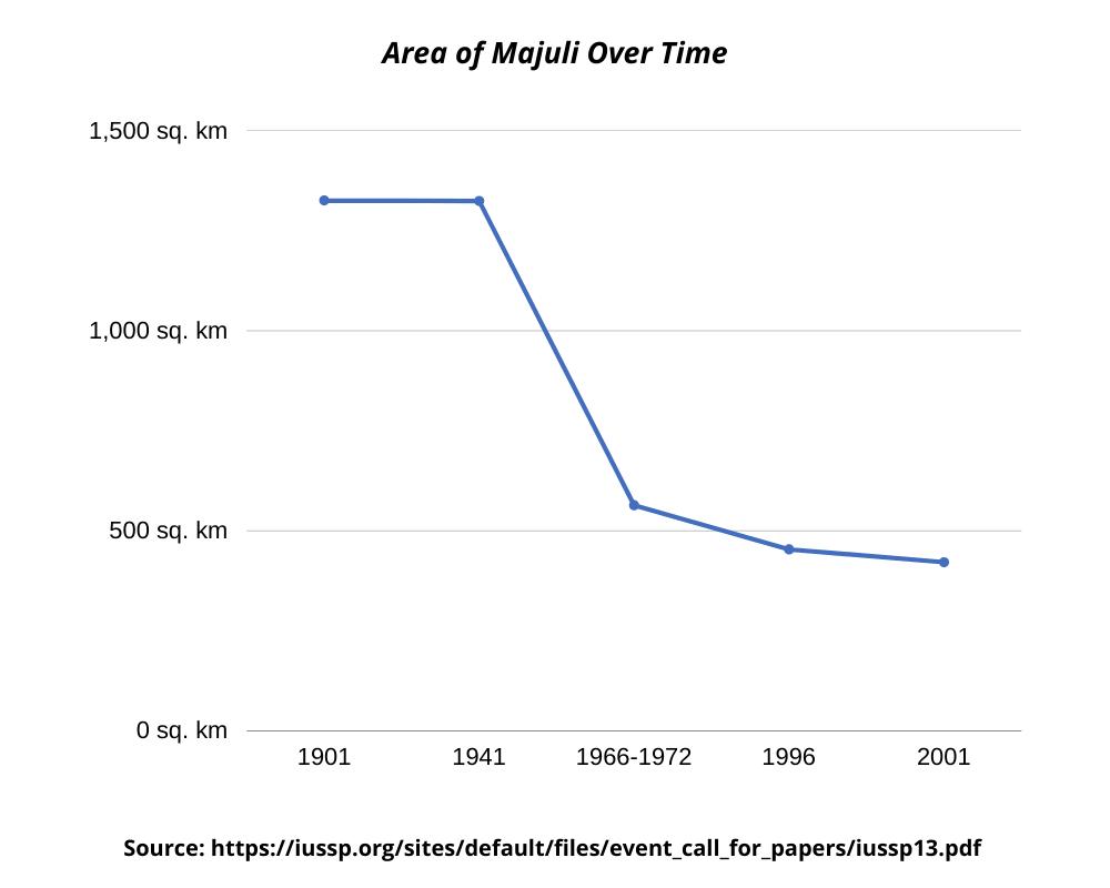 area-of-majuli-graph-1901-2001