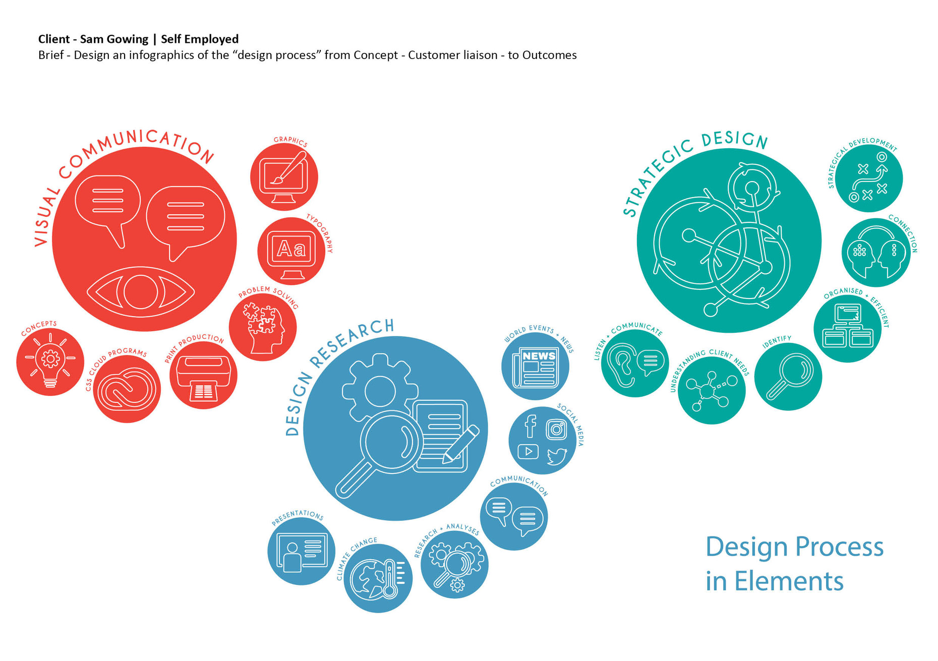 samism design process.jpg