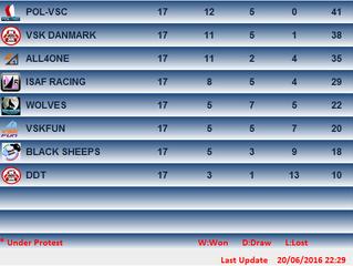 VSK-Danmark nr. 2 i Team League