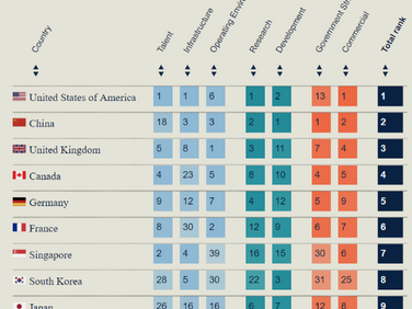 Ranking the Global AI Arms Race – US and China Leading the Way