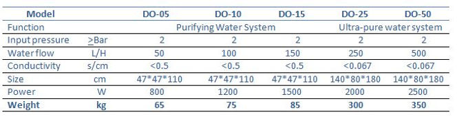 Medical Water Cleaning System