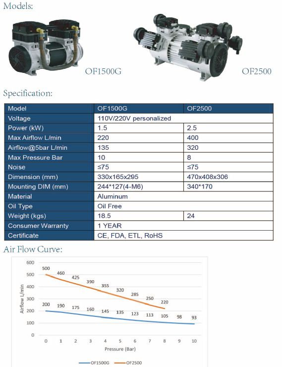Oil-Free Compressor Motor & Accessories