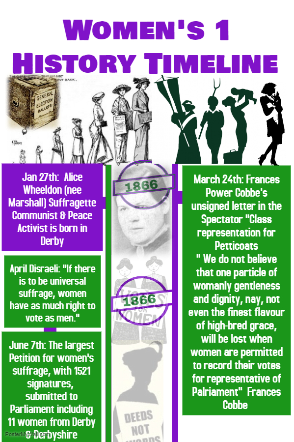 Womens Suffrage Timeline 1