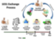 1031 Exchange Diagram.jpg