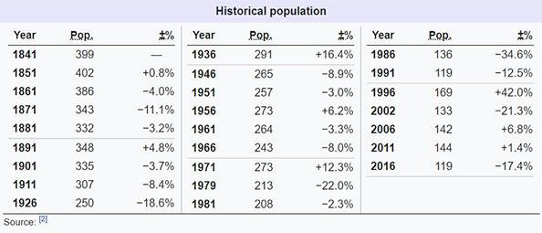 Tory Demographics.jpg