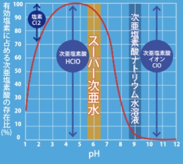 弱酸性次亜塩素酸水