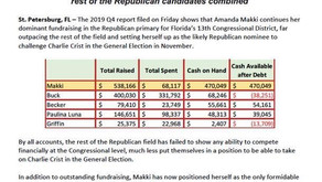 Amanda Makki continues to far outpace all other Republicans in CD 13 race fundraising
