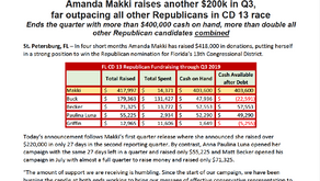 Amanda Makki raises another $200k in Q3, far outpacing all other Republicans in CD 13 race