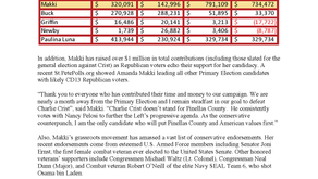 Amanda Makki Outraises Charlie Crist in the Second Quarter, Pulls Away As The CD13 Rep. Frontrunner