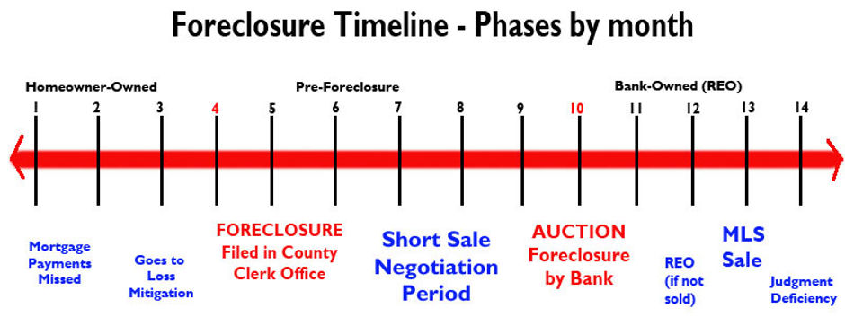 Foreclosure Timeline_edited.jpg