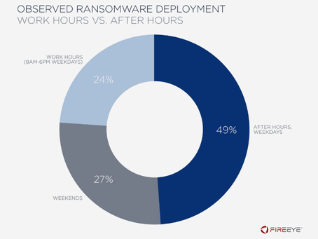 Most ransomware attacks take place during the night or over the weekend