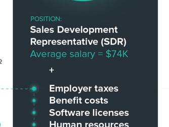 In-House vs. Outsourced Sales: A Case for NOT Hiring SDRs