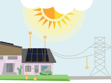 Solar Energy Costs in San Antonio