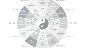 Les heures en médecine chinoise