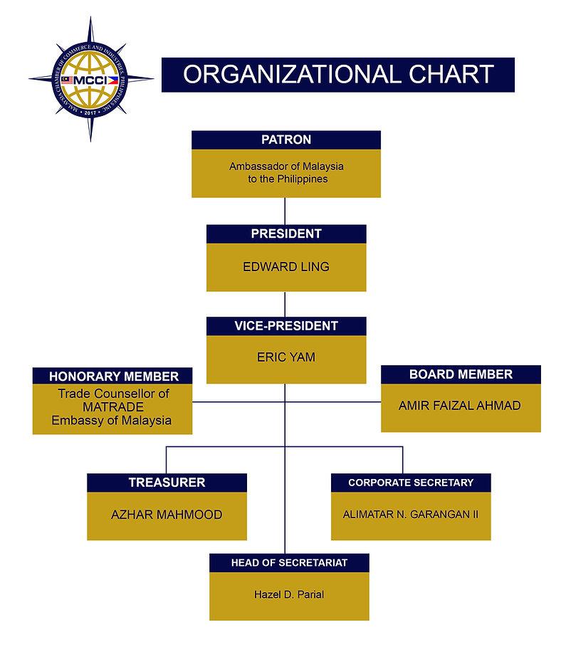 ORGANIZATIONAL CHART revised FA insert.j