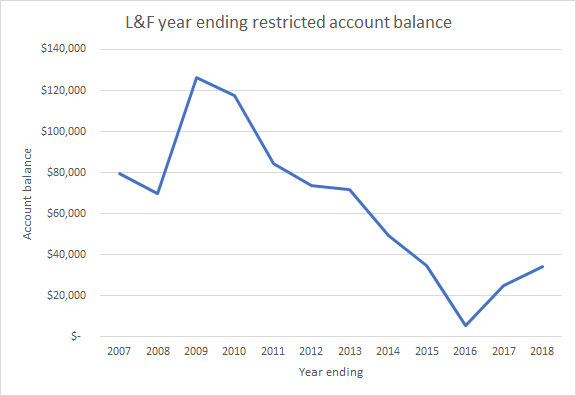 Loaves and Fishes Year Ending Restricted Account Balance