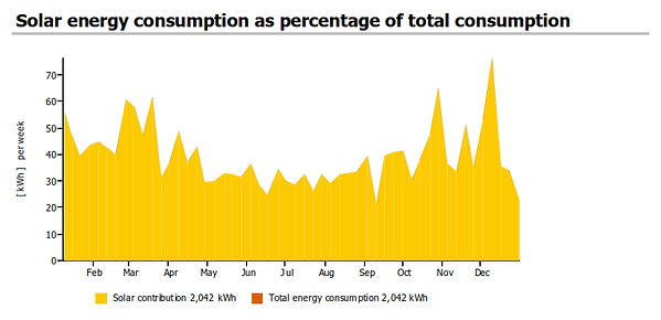solar energy consumption.png