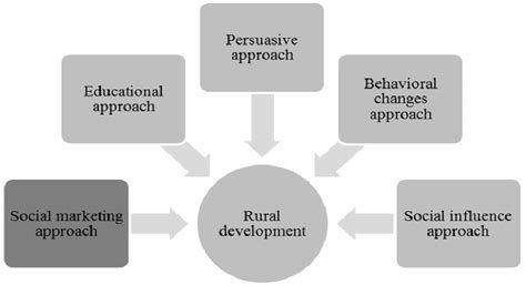 Cittar_rural_development_approach.jfif