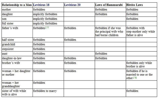 Homosexuality: Why Christians Should Not Use Leviticus 18:22