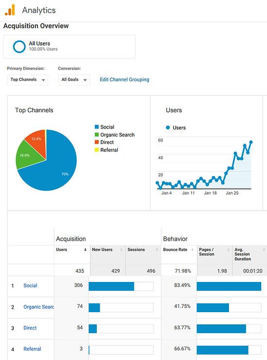 Google Analytics Skyline Video Productions