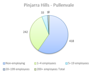Accounting for Business Employment Pullenvale