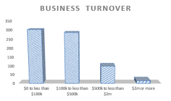 Accounting for Business Turnover in Pullenvale