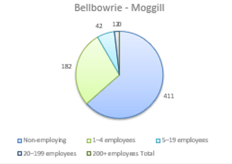 Accounting for Business Employment in Moggill