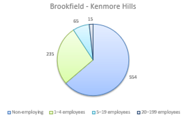 Accounting for Business Employment in Brookfield