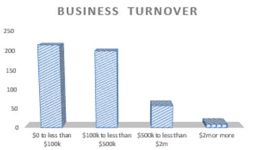 Accounting for Business Turnover in Karana Downs