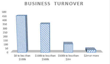 Accounting for Business Turnover in Chapel Hill