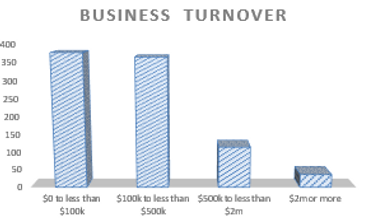 Accounting for Business Turnover in Brookfield