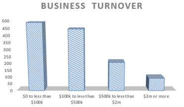 Accounting for Business Turnover in Indooroopilly