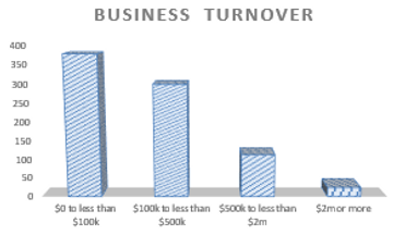 Accounting for Business Turnover in Kenmore