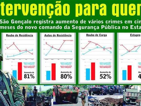 Intervenção Federal no Rio fracassa e violência em São Gonçalo aumenta
