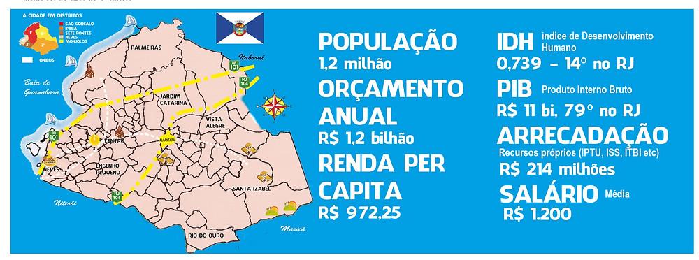 Dados extraídos do Anuário das Finanças dos Municípios Fluminenses (2015) e de Deepask.com