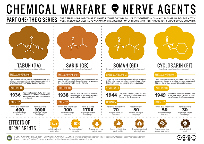Chemical-Warfare-Nerve-Agents-Pt-1.png