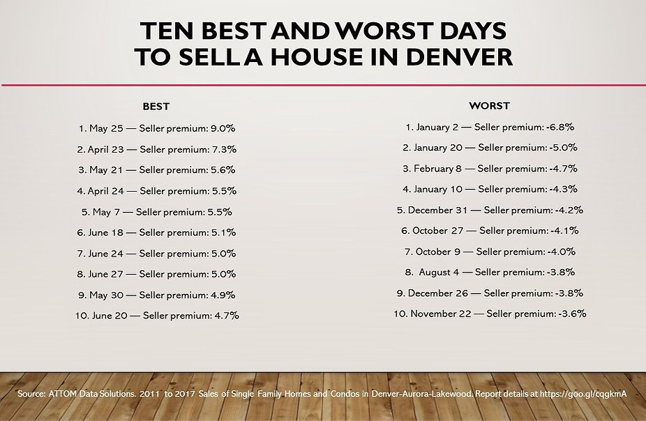 Best and Worst Days to Sell in Denver
