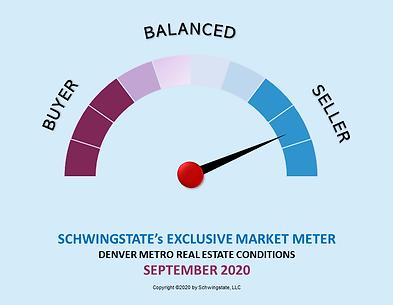 SchwingState's Market Meter