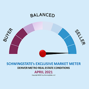 APRIL Market Conditions Indicator.png
