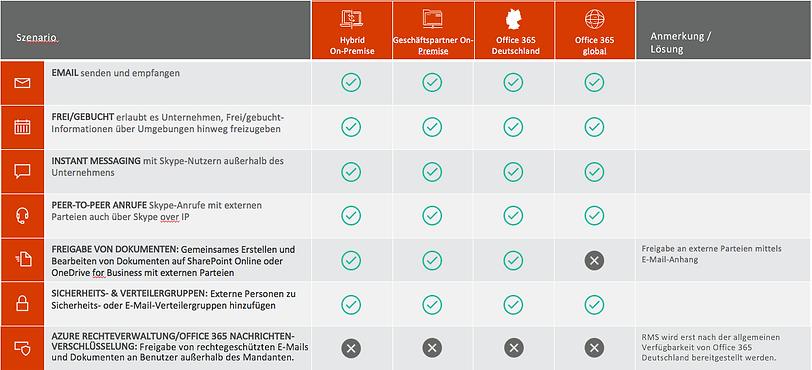 Zusammenarbeit in Microsoft Office 365 Deutschland