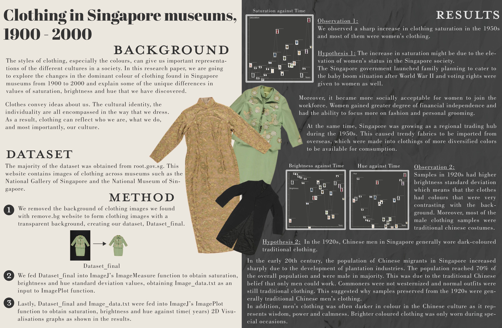 Clothing in Singapore museums, 1900–2000