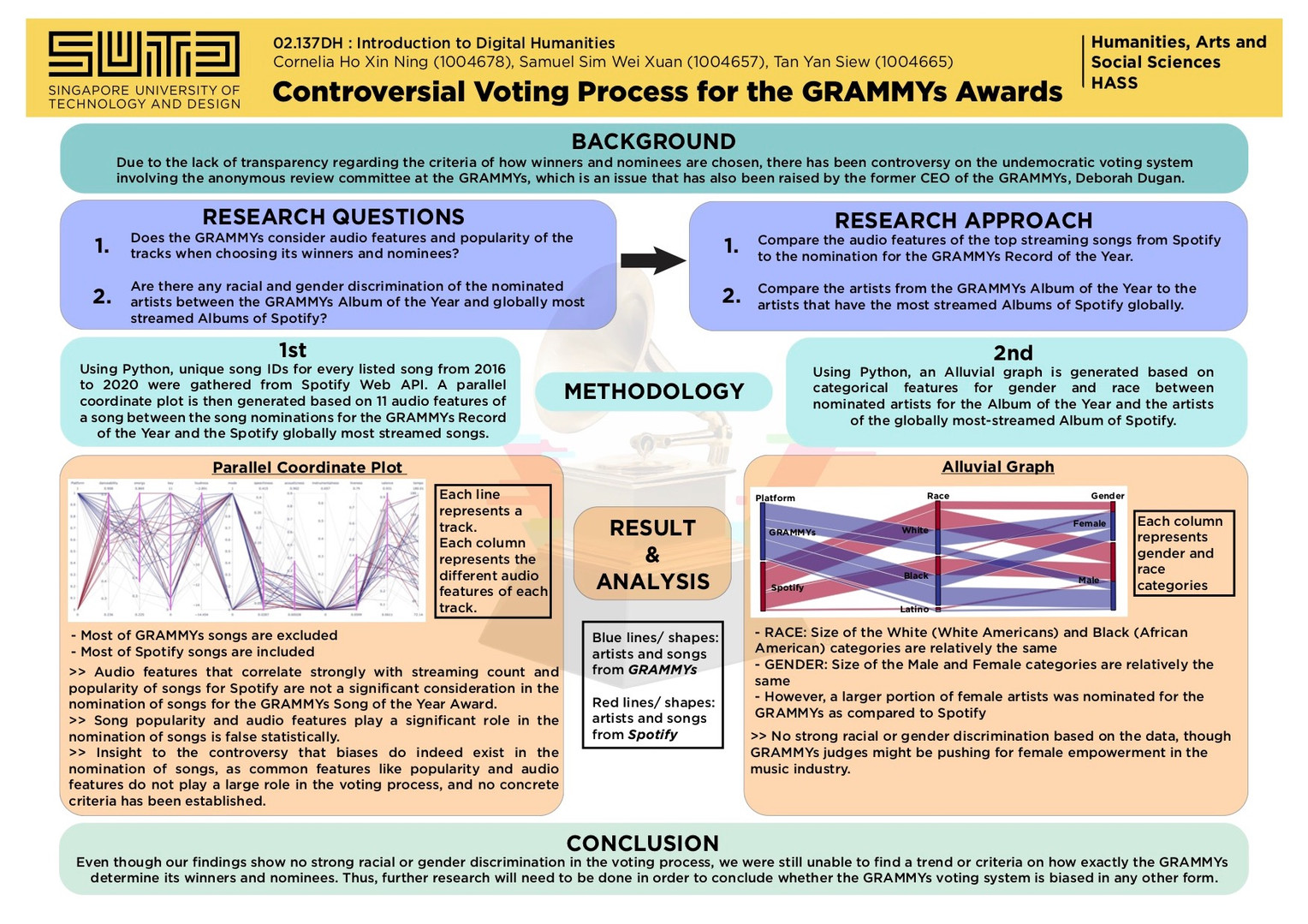 Controversial Voting Process for the GRAMMY Awards