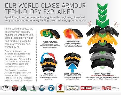 Our-World-Class-Armour-Technology-Explai