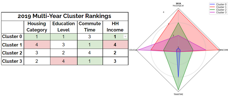 Table and radar chart depicting how each 2019 cluster ranks in each feature category as well as household income